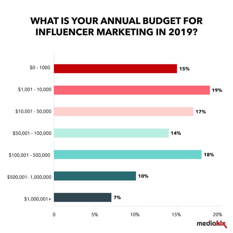 influencer-marketing-statistics-budget-2019