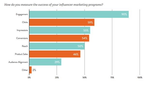 Engagement rates in influencer marketing