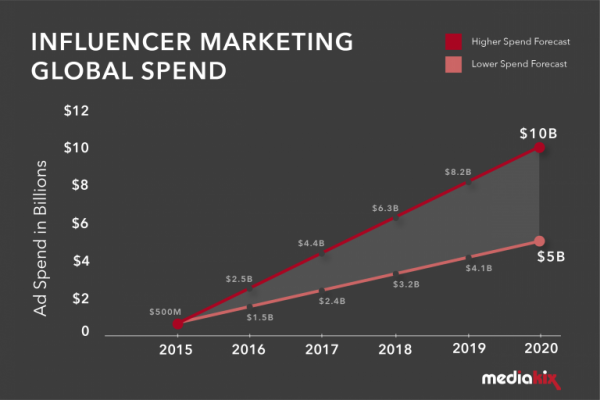 Influencer marketing spent