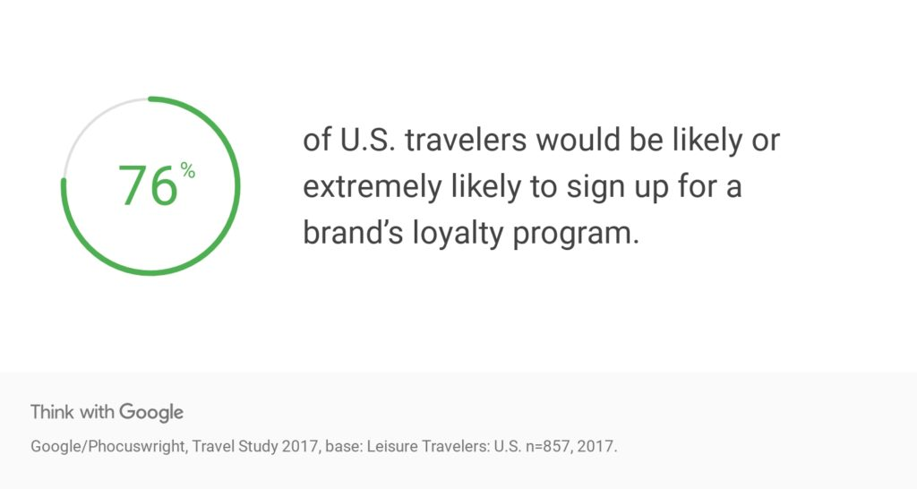 Loyalty Marketing - Travel