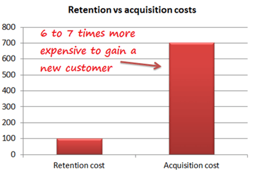 Retention Vs Acquisition