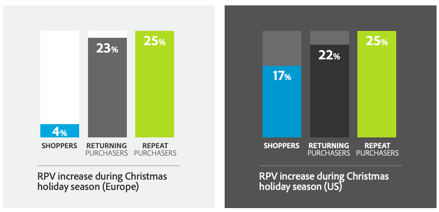 Returning purchase seasonality