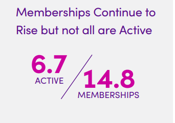 Membership stats