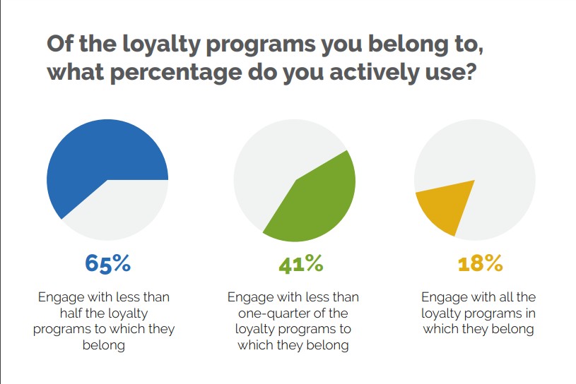 loyalty program statistics