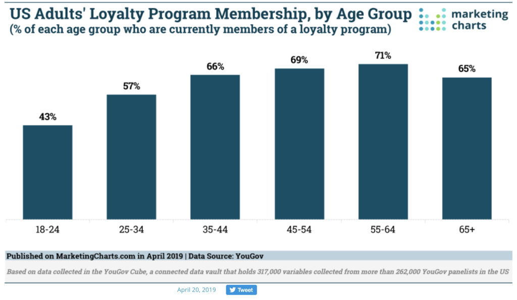 loyalty by age group
