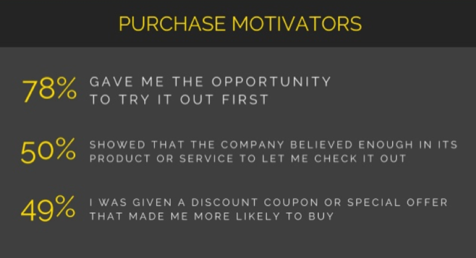 purchase motivators