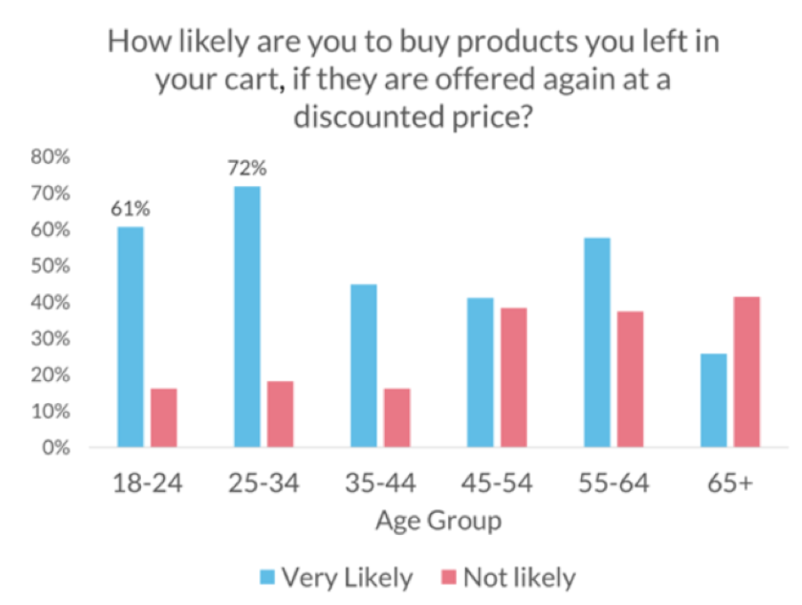 discount stats