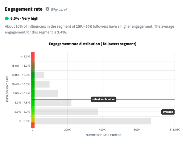 Engagement of micro influencer