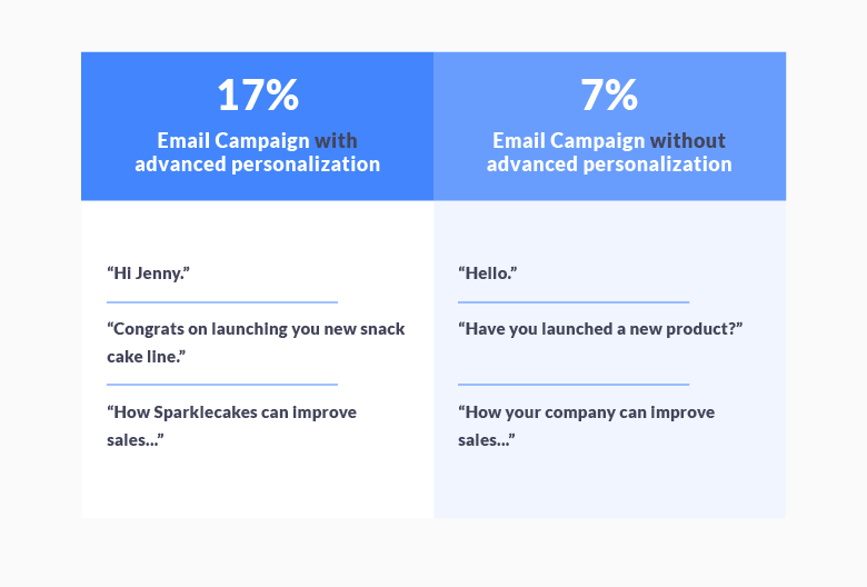 Propeller article on cold email stats