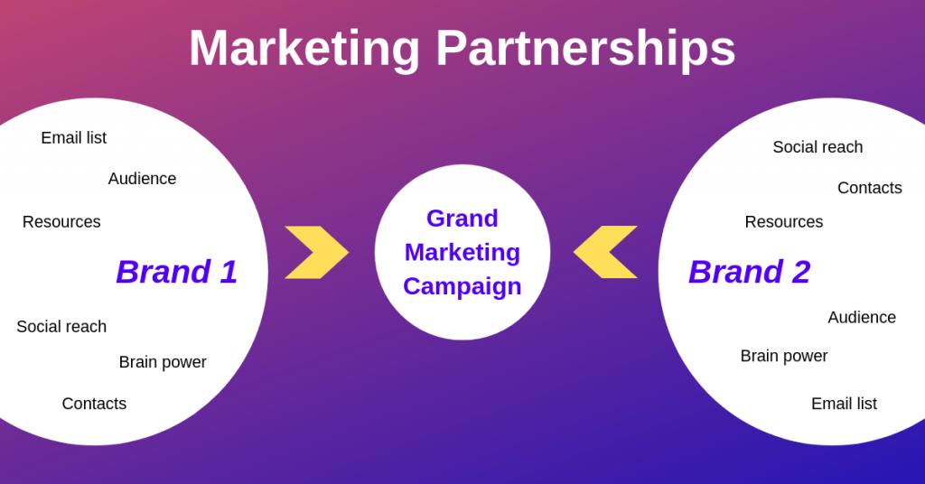 Benefits for Marketing Partnerships