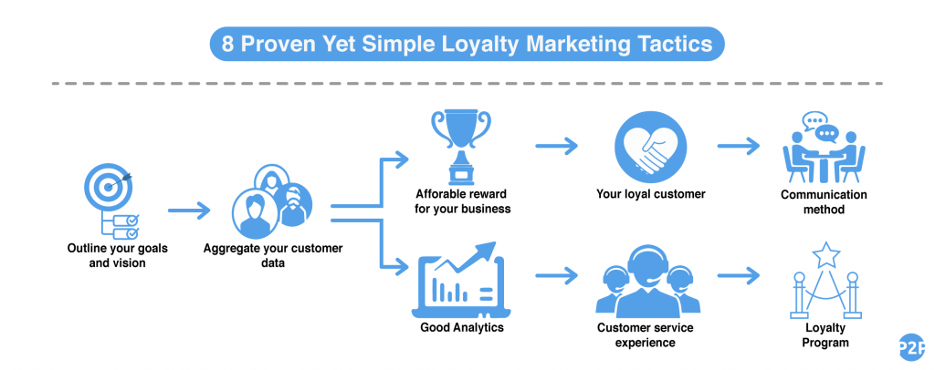 8 loyalty tactics