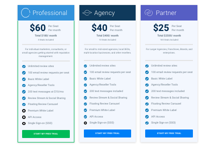 A chart with the various cost plans from Reputology starting from $60 as a professional.