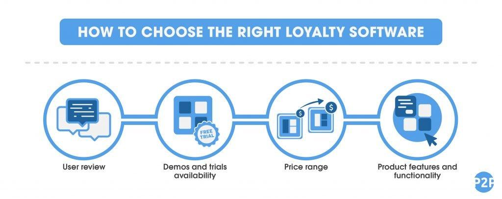 Choosing loyalty software