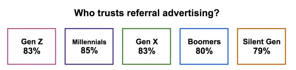 Referral_Marketing_Statistics