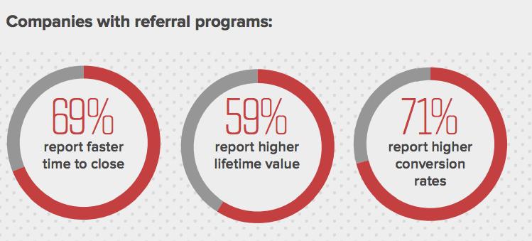 Successful _Referral_ Programs