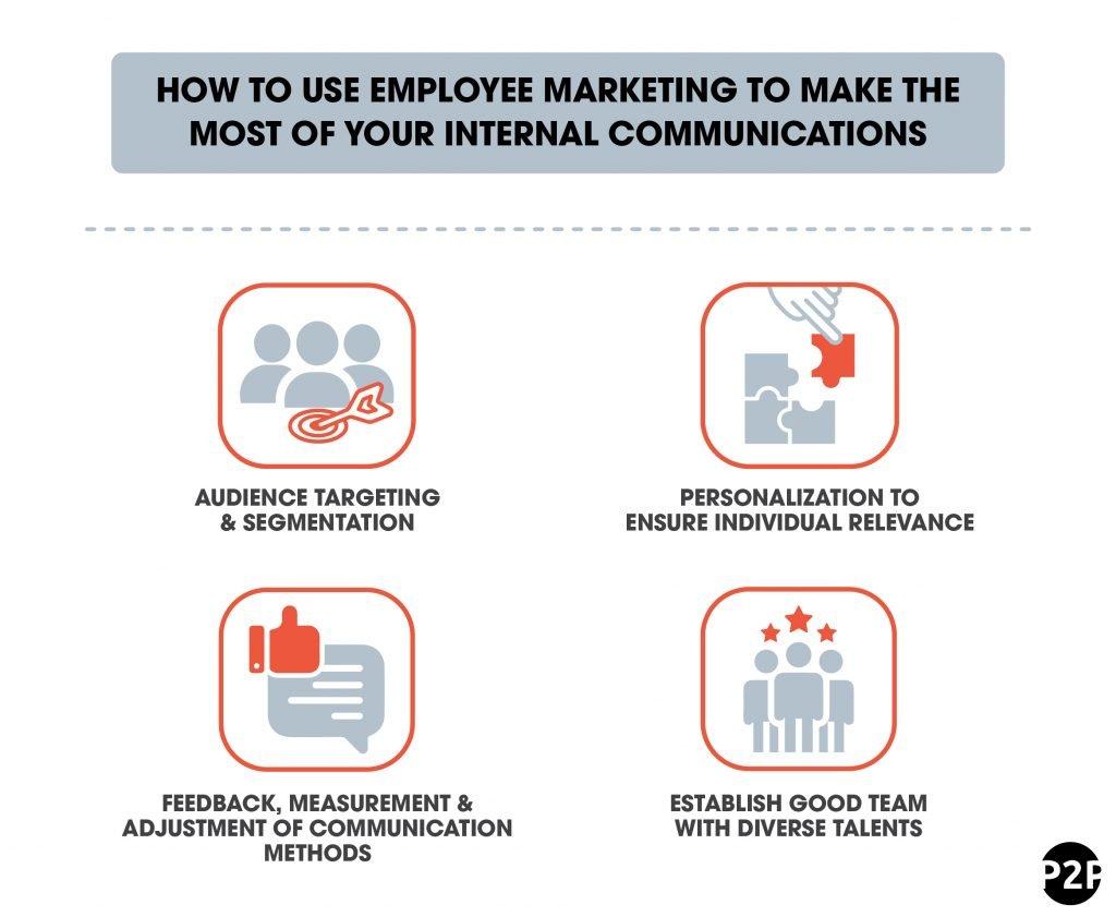 Employee Marketing
