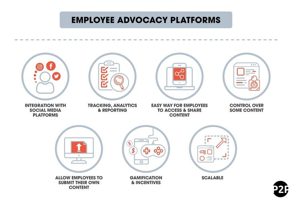 Employee Platforms