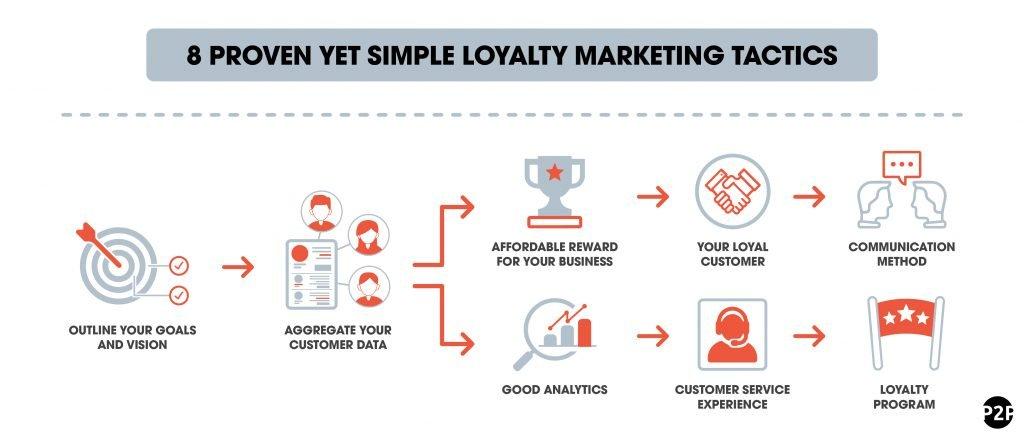 6_loyalty marketing tactics-01