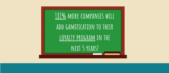 B2B Loyalty Programs Gamification