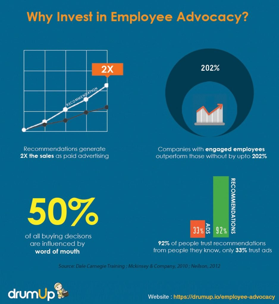 Employee advocacy stats graph on why to invest in employee advocacy