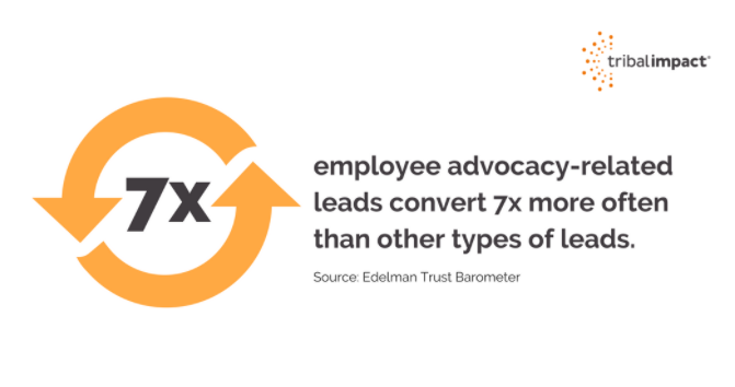 Employee advocacy stats - image text says 'employee advocacy related leads convert 7 x more often than other types of leads'