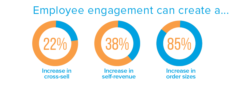 Employee Marketing graphic says 'employee engagement can create a 22% increase in cross sell, 38% increase in self revenue and 85% increase in order sizes'