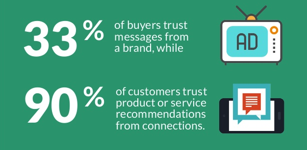 Employee Advocacy Benefits - Increased Trust from Buyers graphic