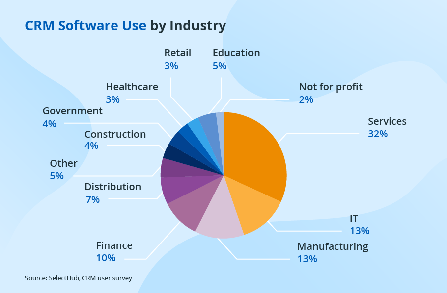 Evaluate an E-commerce CRM tool for your business
