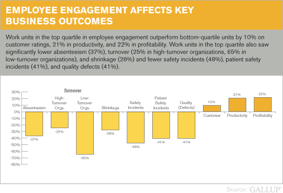 Employee advocacy stats graph illustrating the how employee engagement affects key business outcomes
