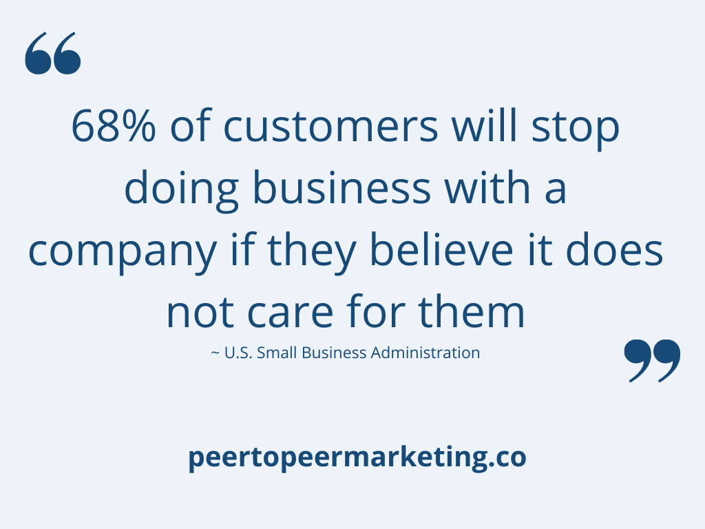 """Customer Appreciation - text says """"68% of customers will stop doing business with a company if they believe it does not care for them"""""""