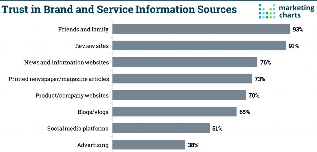Peer to Peer marketing_trust