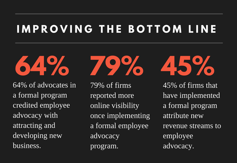 Employee Advocacy benefits to sales and revenue graphic from Quandora
