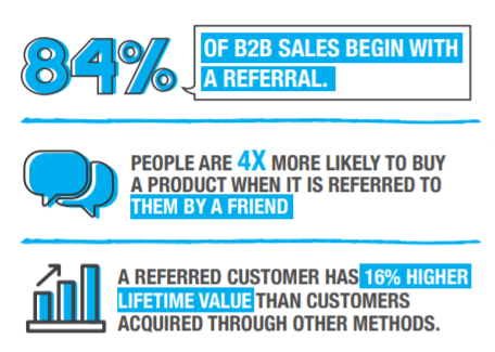 """Referral Marketing Graphic illustrating """"84% of b2b sales begin with a referral, people are 4 times more likely to buy a product referred by a friend and a referred customer has 16% higher lifetime value"""""""
