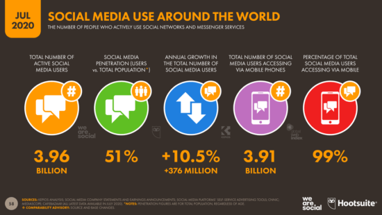 Employee advocacy stats - graphic illustrating the social media use around the world in July 2020