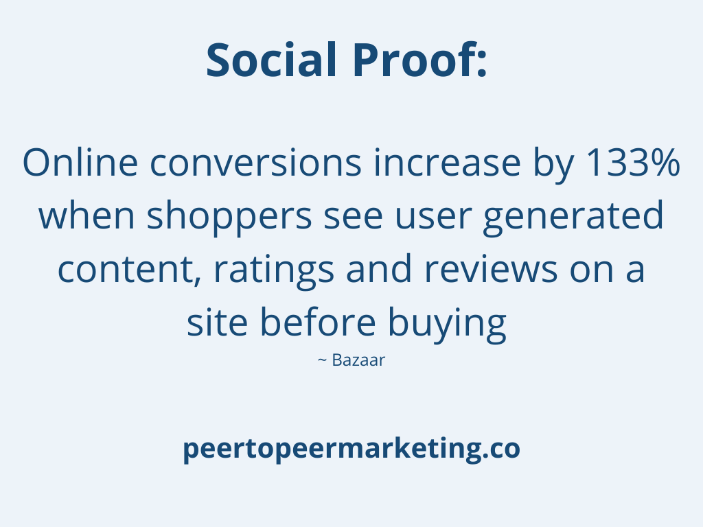 Image text says: Social Proof - Online Conversions increase by 133% when shoppers see user generated content, ratings and reviews on a site before buying