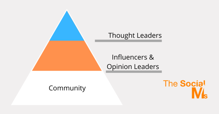 Thought Leadership Pyramid - The Social Ms