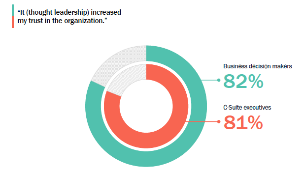 Employee advocacy stats - graphic showing 82% of business decision makers and 81% of C-suite executives thought that thought leadership content increased their trust in an organization