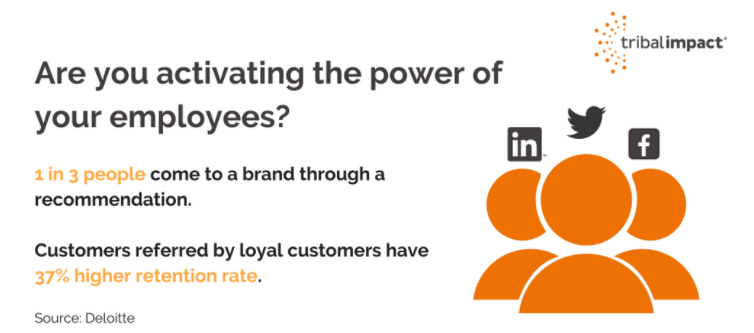 Employee marketing image text says 'are you activating the power of your employees?'