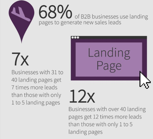 Why Is a Landing Page important