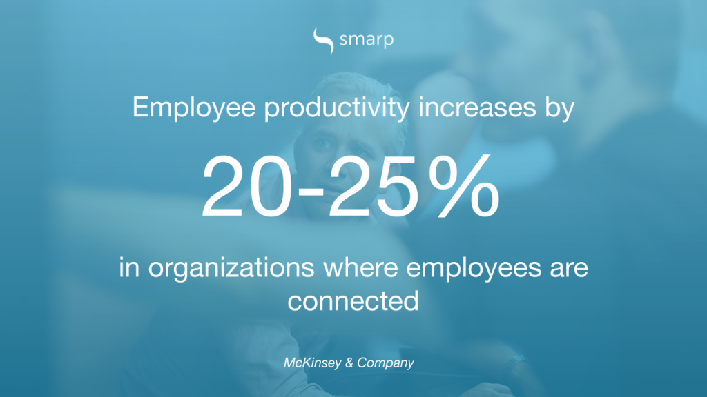 Employee marketing - image says 'employee productivity increases by 20-25% in organizations where employees are connected'