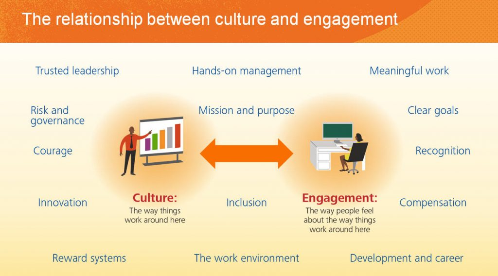Employee Marketing graphic showing relationship between engagement and company culture