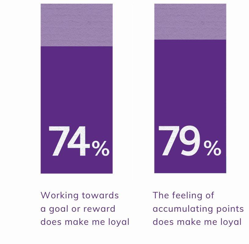 loyalty program rewards