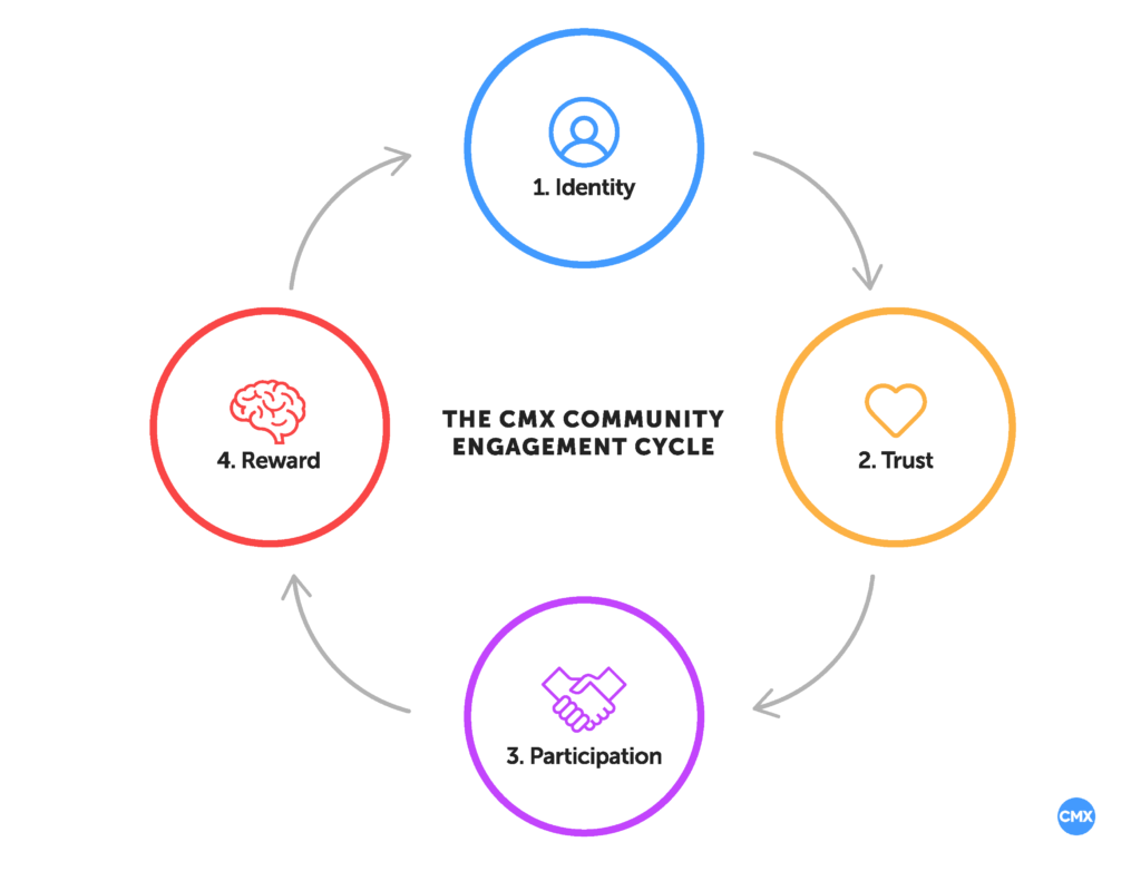 peer to peer marketing_online community rewards