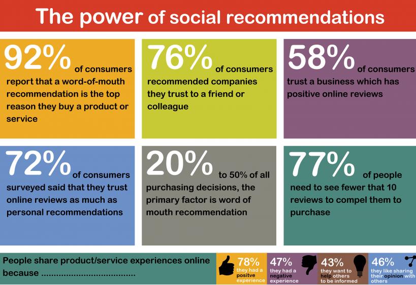 peer to peer marketing_recommendations