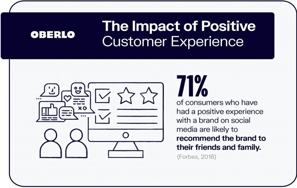 oberlo the impact of positive customer experience