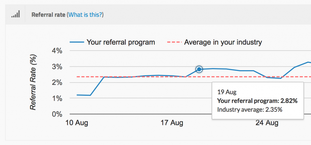 Referral marketing graph - example of metric tracking