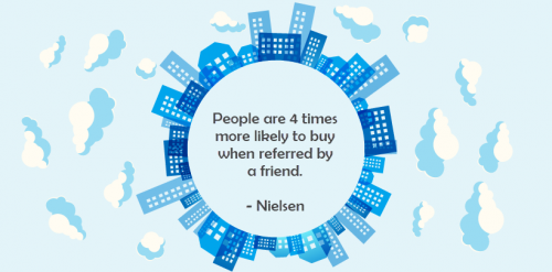 """Referral Marketing Strategy - Graphic Illustrating """"people are 4 times more likely to buy when referred by a friend"""" - Nielsen"""