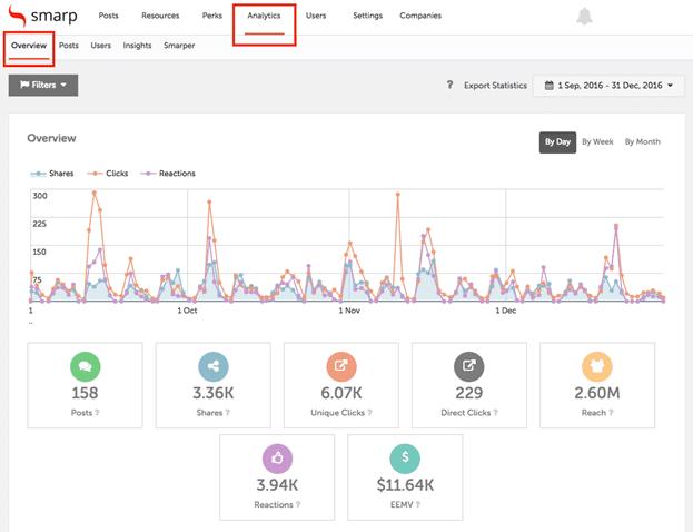 Employee advocacy benefits - measuring metrics - Smarp dashboard screenshot