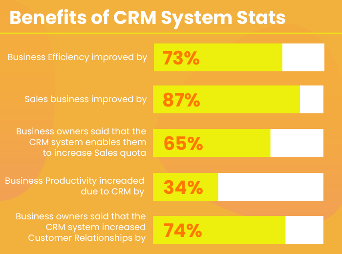 CRM tools for Sales funnels