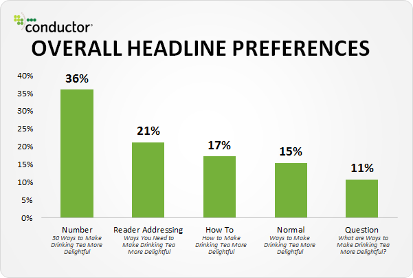 Headlines for sales funnels stats